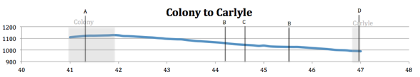 Elevation Map from Colony to Carlyle