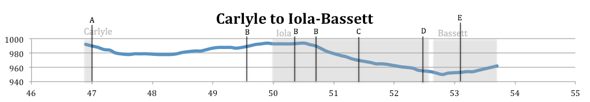 Elevation Map from Carlyle to Iola-Bassett
