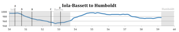 Elevation Map from Iola-Bassett to Humboldt