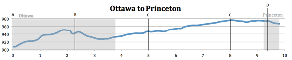 Elevation Map from Ottawa to Princeton