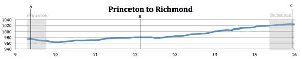Elevation Map from Princeton to Richmond