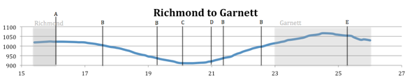 Elevation Map from Richmond to Garnett